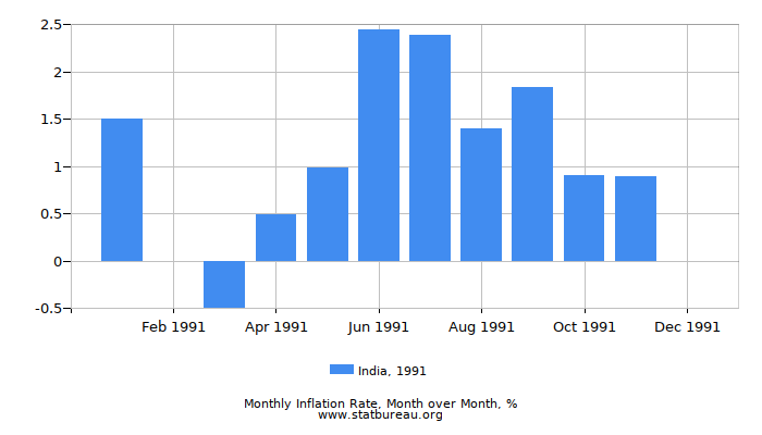 1991 India Inflation Rate: Month to Month