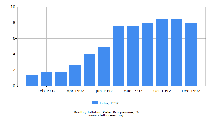 1992 India Progressive Inflation Rate