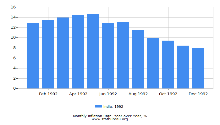 1992 India Inflation Rate: Year over Year