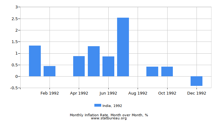 1992 India Inflation Rate: Month to Month