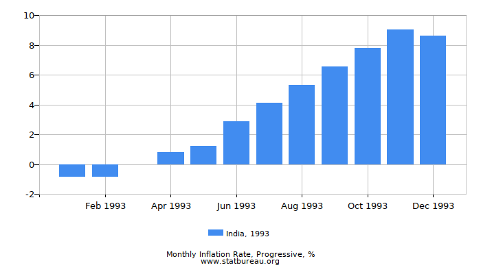 1993 India Progressive Inflation Rate