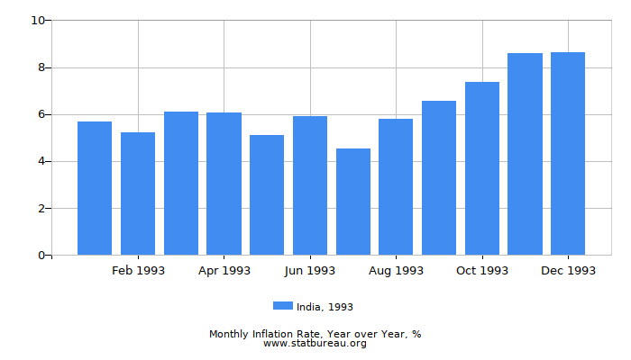 1993 India Inflation Rate: Year over Year