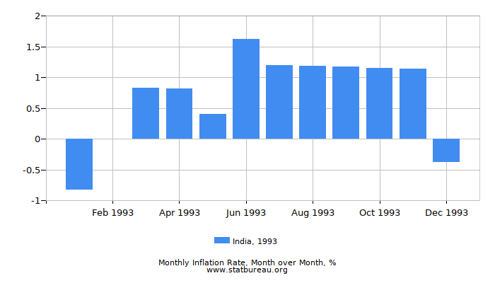 1993 India Inflation Rate: Month to Month