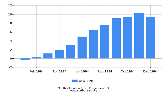 1994 India Progressive Inflation Rate
