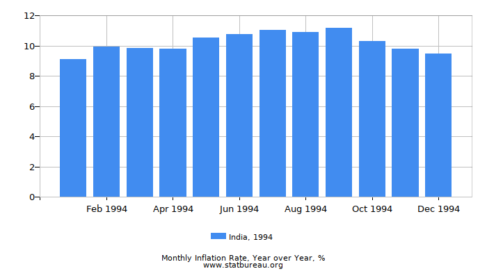 1994 India Inflation Rate: Year over Year