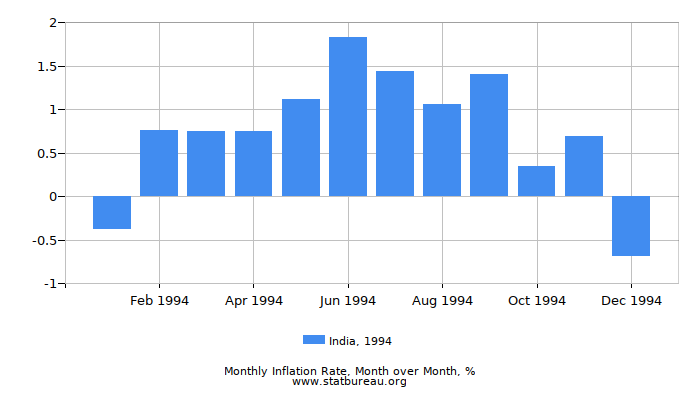 1994 India Inflation Rate: Month to Month