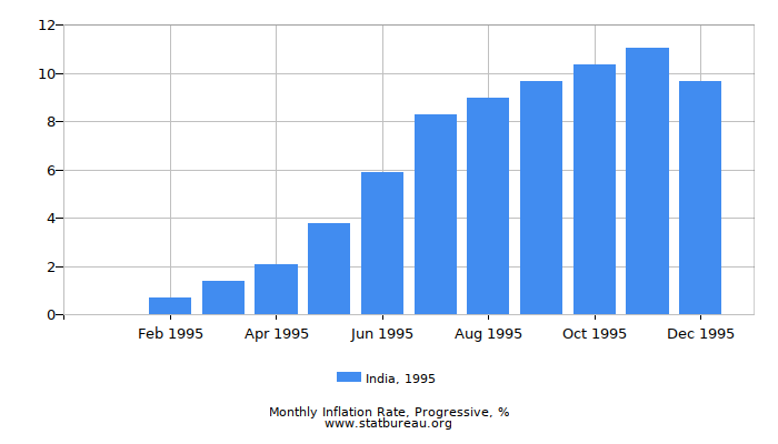1995 India Progressive Inflation Rate