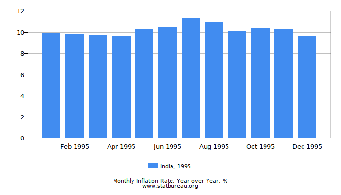 1995 India Inflation Rate: Year over Year