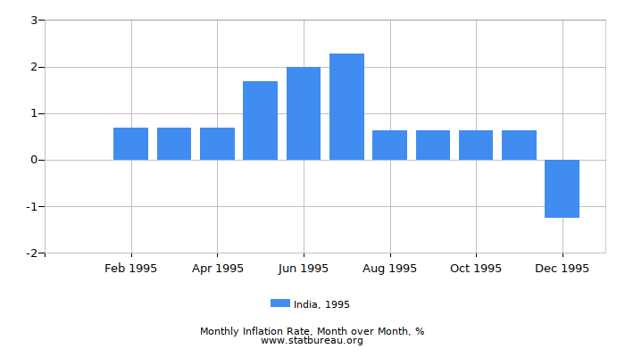 1995 India Inflation Rate: Month to Month