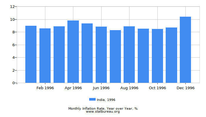 1996 India Inflation Rate: Year over Year