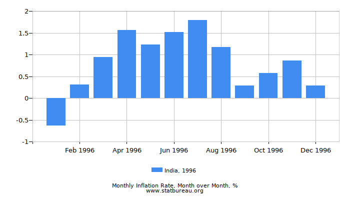 1996 India Inflation Rate: Month to Month