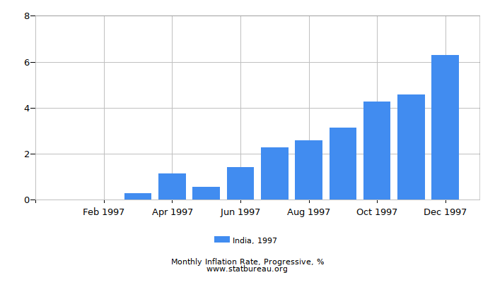 1997 India Progressive Inflation Rate