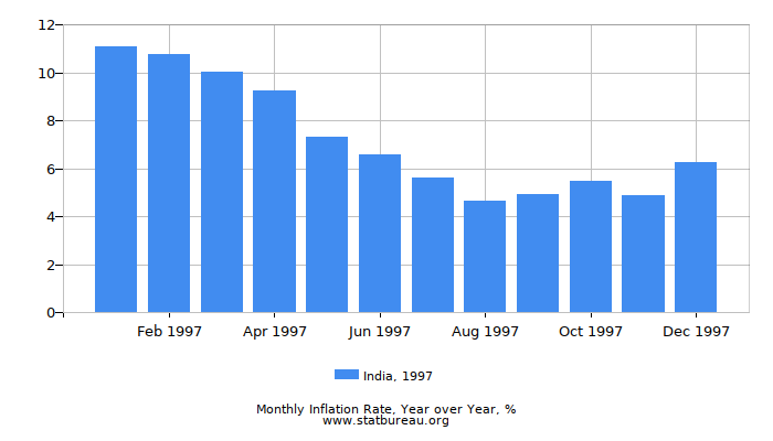 1997 India Inflation Rate: Year over Year