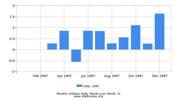 1997 India Inflation Rate: Month to Month