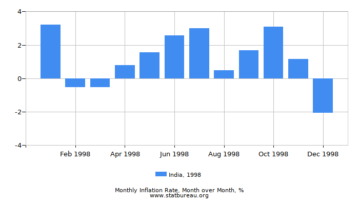 1998 India Inflation Rate: Month to Month