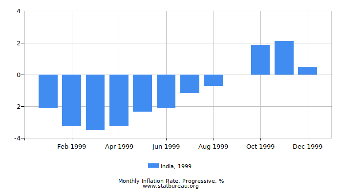 1999 India Progressive Inflation Rate