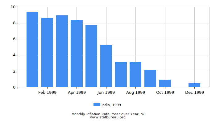 1999 India Inflation Rate: Year over Year