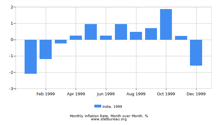 1999 India Inflation Rate: Month to Month