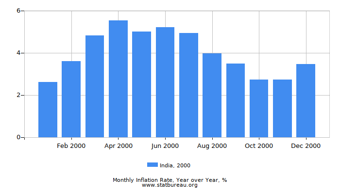 2000 India Inflation Rate: Year over Year