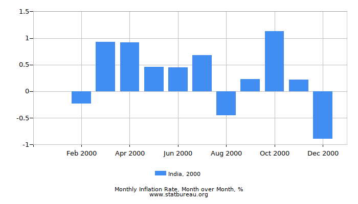 2000 India Inflation Rate: Month to Month