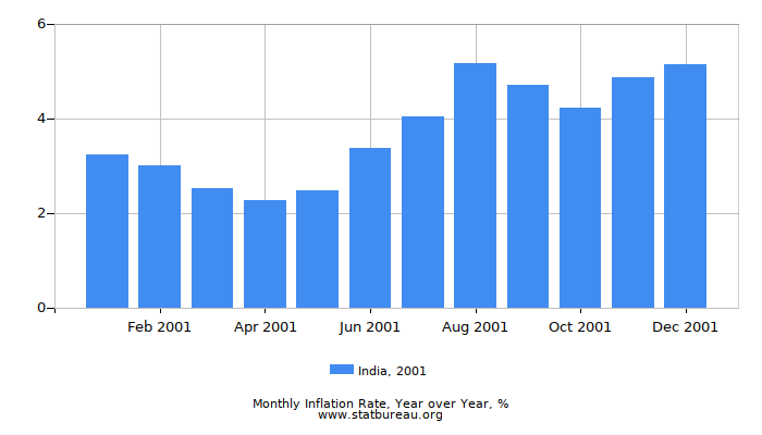 2001 India Inflation Rate: Year over Year