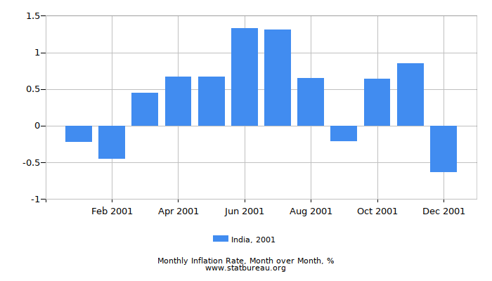 2001 India Inflation Rate: Month to Month