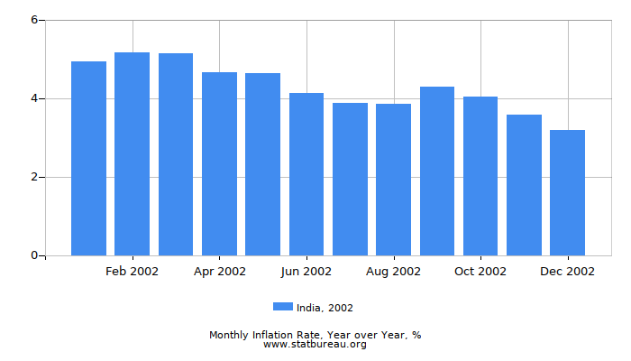 2002 India Inflation Rate: Year over Year