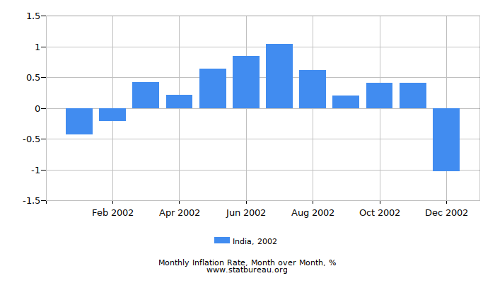 2002 India Inflation Rate: Month to Month