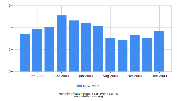 2003 India Inflation Rate: Year over Year