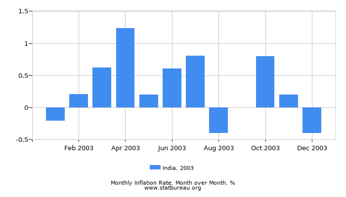 2003 India Inflation Rate: Month to Month