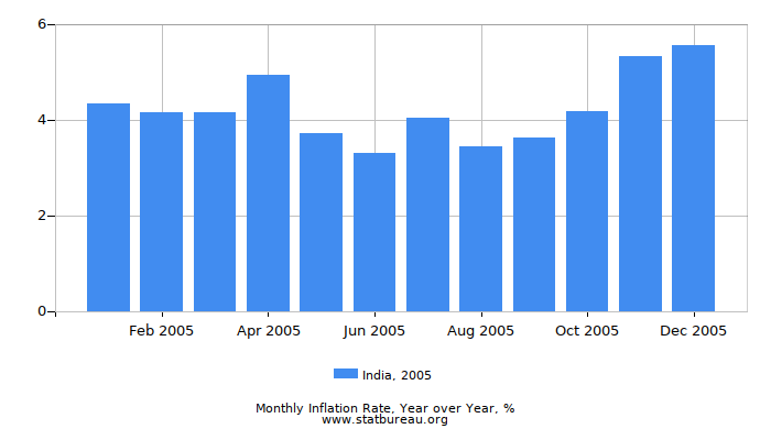2005 India Inflation Rate: Year over Year