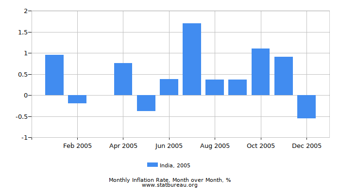 2005 India Inflation Rate: Month to Month