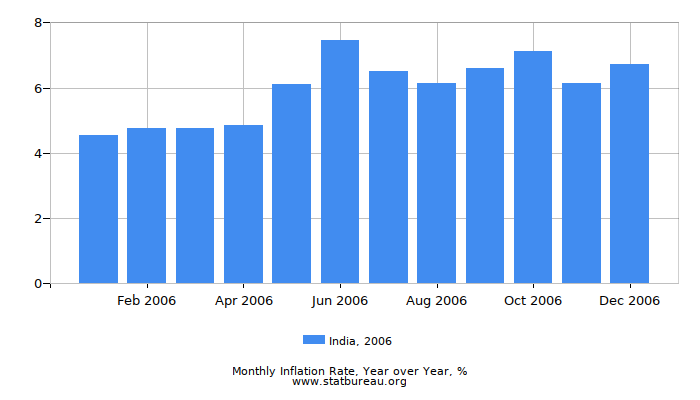 2006 India Inflation Rate: Year over Year