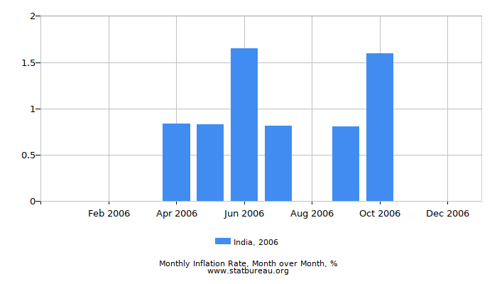 2006 India Inflation Rate: Month to Month