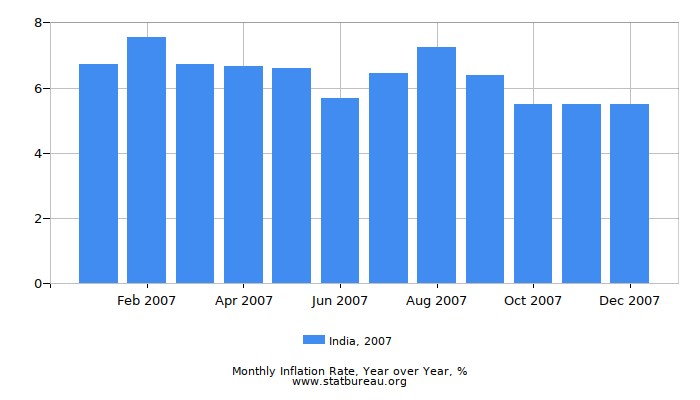 2007 India Inflation Rate: Year over Year