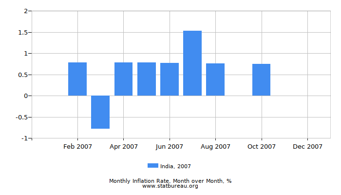 2007 India Inflation Rate: Month to Month