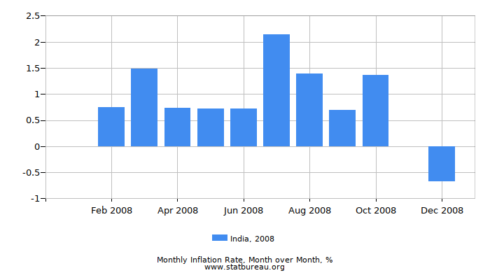 2008 India Inflation Rate: Month to Month