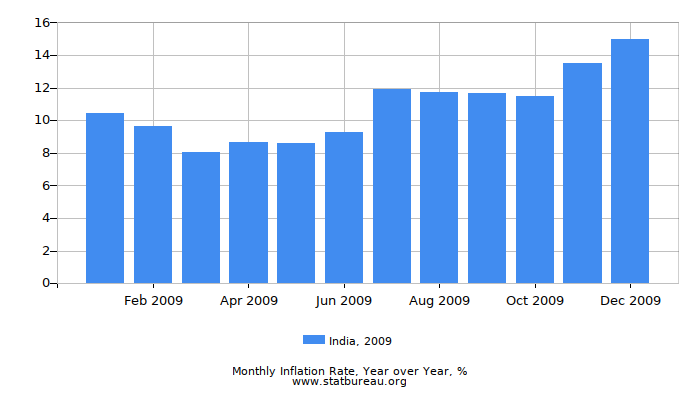 2009 India Inflation Rate: Year over Year