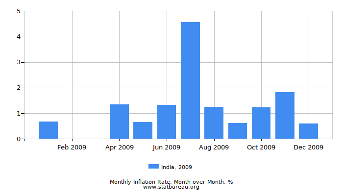 2009 India Inflation Rate: Month to Month