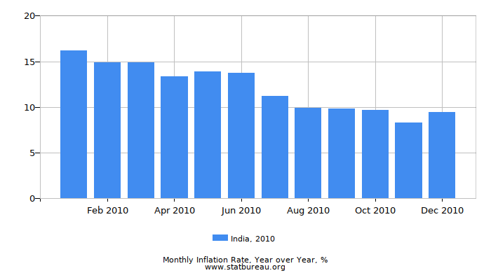 2010 India Inflation Rate: Year over Year