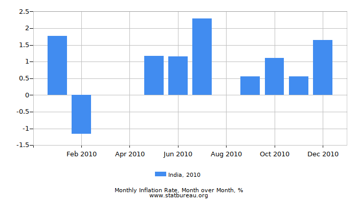 2010 India Inflation Rate: Month to Month