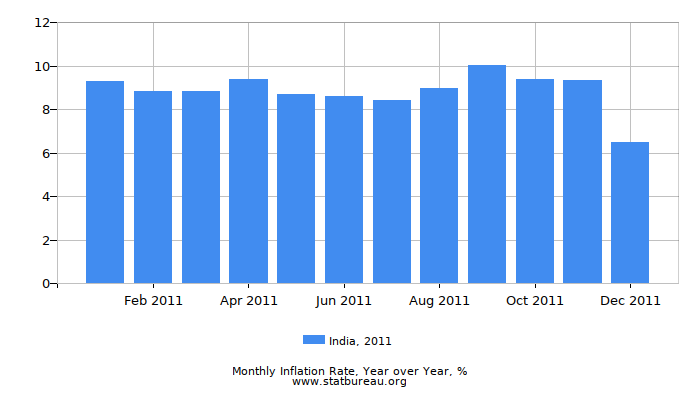 2011 India Inflation Rate: Year over Year