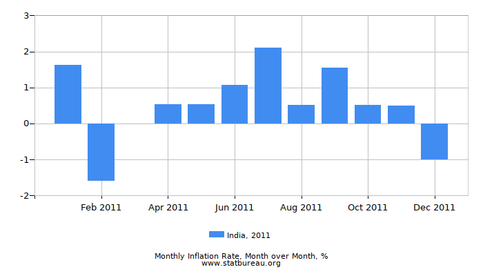 2011 India Inflation Rate: Month to Month