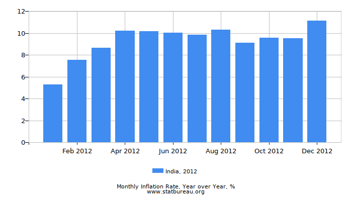 2012 India Inflation Rate: Year over Year