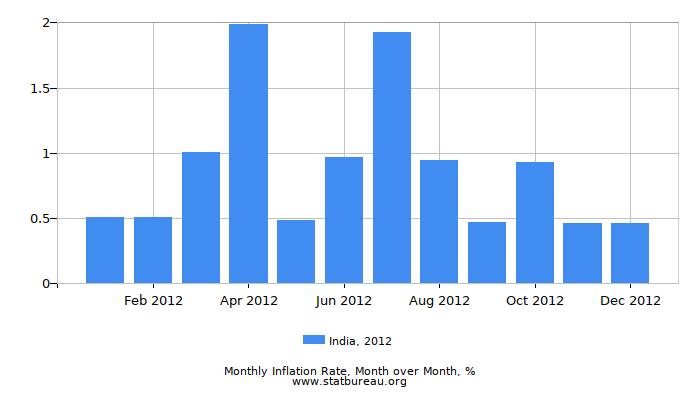 2012 India Inflation Rate: Month to Month
