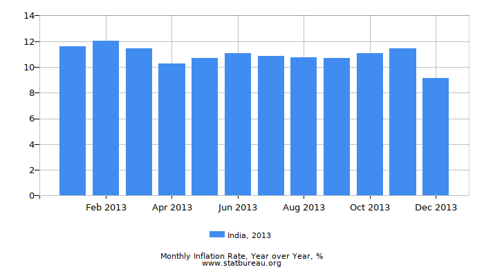 2013 India Inflation Rate: Year over Year