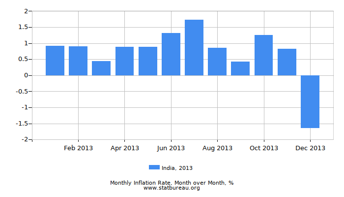 2013 India Inflation Rate: Month to Month