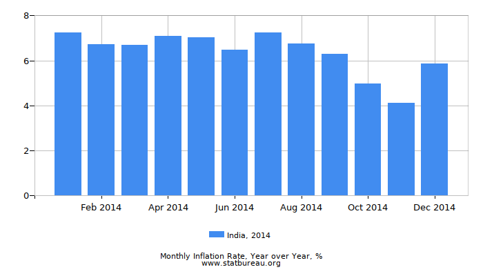 2014 India Inflation Rate: Year over Year