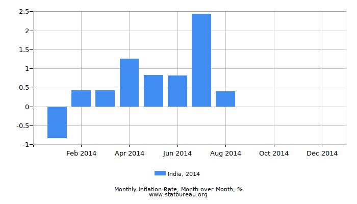 2014 India Inflation Rate: Month to Month