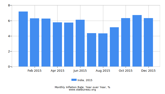 2015 India Inflation Rate: Year over Year